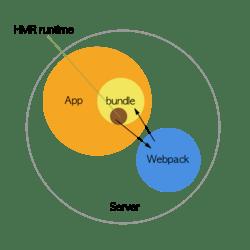 手把手深入理解 webpack dev middleware 原理與相關 plugins